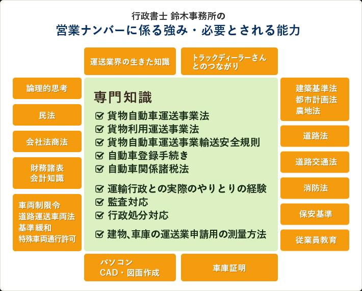 行政書士鈴木事務所の強み
